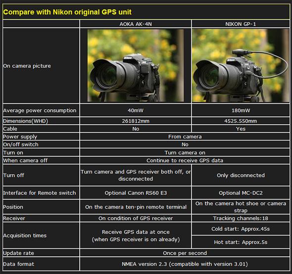 Comparison chart - Bluetooth GPS Adapter for Nikon & Fujifilm digital SLR